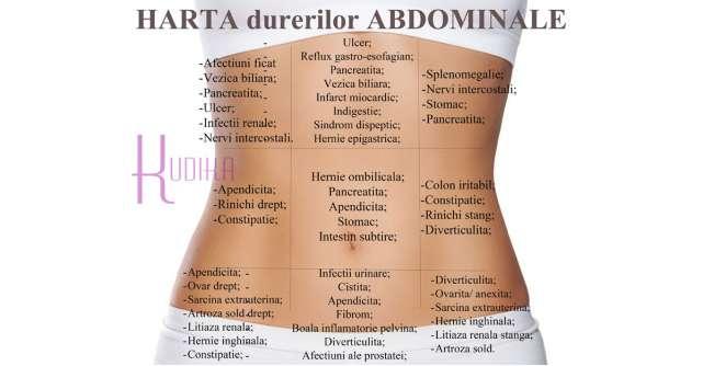 HARTA abdominala a DURERILOR: ce organe sufera in functie de localizarea durerii