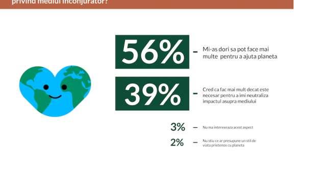 Ziua Internațională a Pământului: 56% dintre români își propun să adopte un stil de viață mai prietenos cu mediul înconjurător