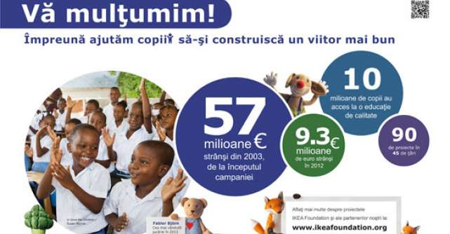 IKEA multumeste clientilor: din 2003, 10 milioane de copii au fost ajutati
